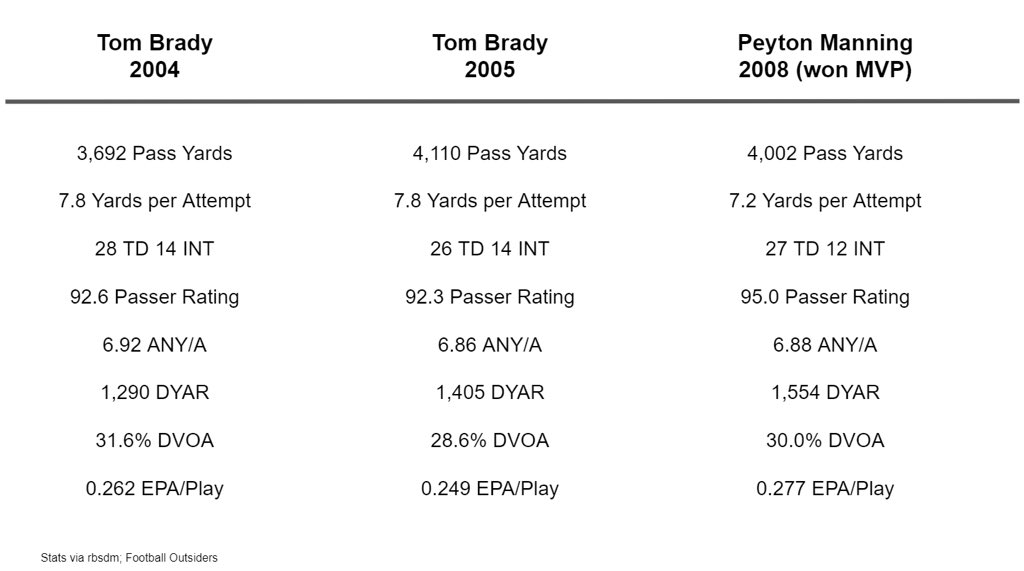 RT @TB_Facts: In 2004 and 2005, Tom Brady put up statistical seasons that won Peyton Manning an MVP in 2008: https://t.co/w0DaWN8wX9