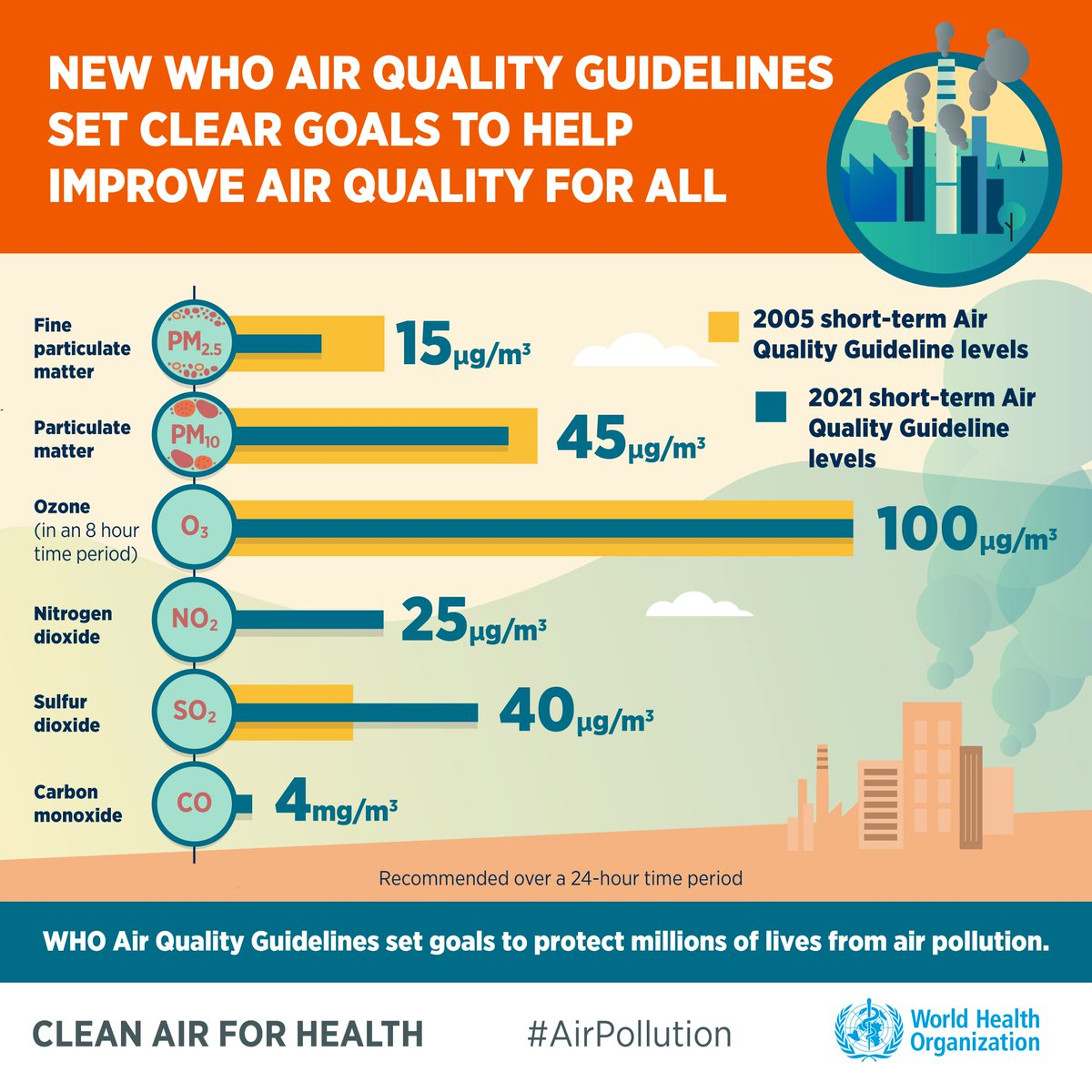 """World Health Organization (WHO) Western Pacific в Twitter: """"The goal of  these guidelines is for all countries to achieve recommended air quality  levels & save lives. Governments, corporations, civil society & individuals"""