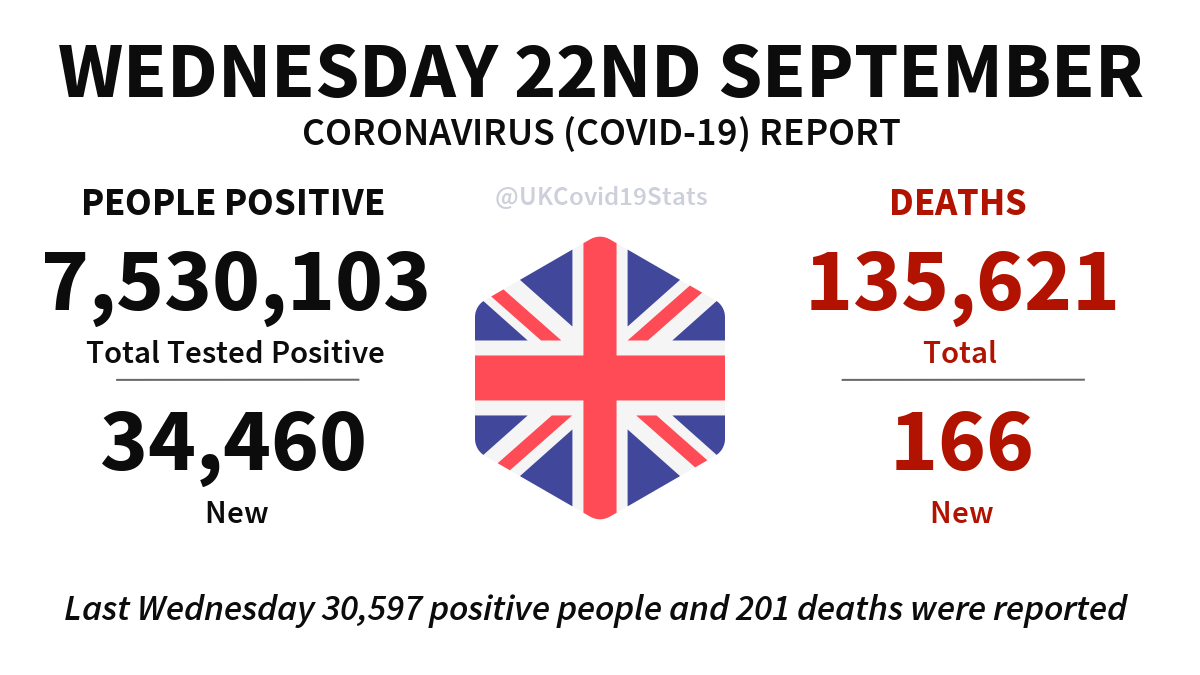 United Kingdom Daily Coronavirus (COVID-19) Report · Wednesday 22nd September. 34,460 new cases (people positive) reported, giving a total of 7,530,103. 166 new deaths reported, giving a total of 135,621.