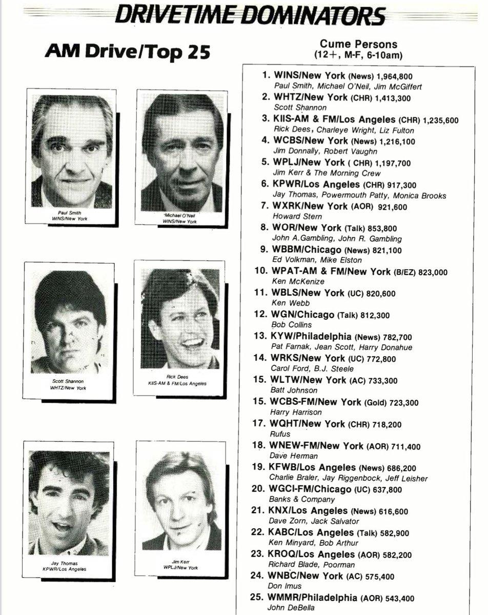 AM Drivetime Dominators. Fall 1986