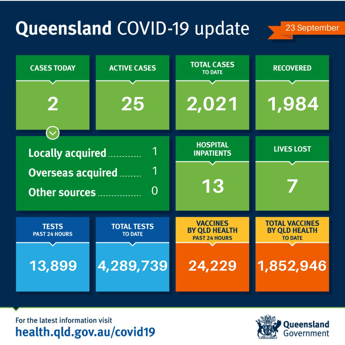 Queensland #COVID19 update 23/09/21 Today we have recorded 2 new cases of COVID-19. 1 case was locally acquired and detected in home quarantine. 1 case was overseas acquired and detected in hotel quarantine. Detailed information can be found here: health.qld.gov.au/covid-data