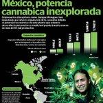 Image for the Tweet beginning: #Nomics   #México podría convertirse