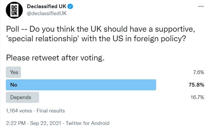 Poll result -- 76% of you think the UK should not have a supportive special relationship with the US. 8% think it should and 17% say it depends.