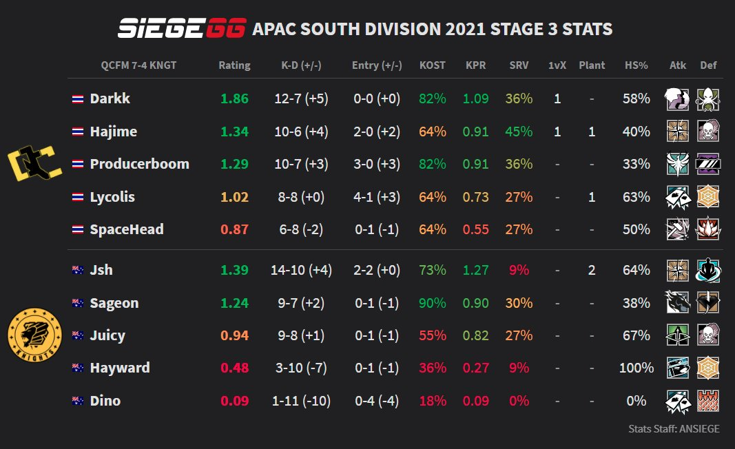 The statistics between QConfirm and Knights in APAC South day three via SiegeGG