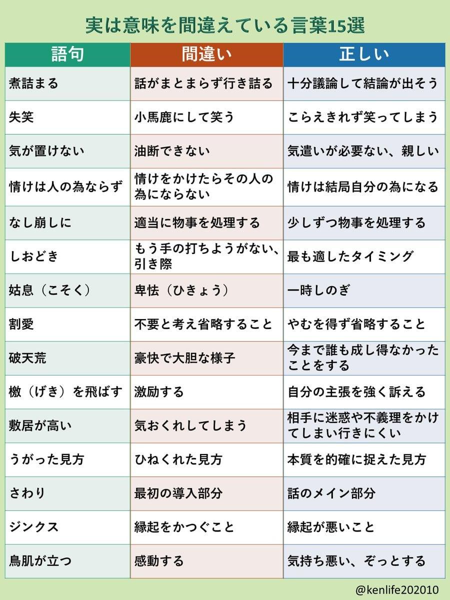 日本語の意味、間違えていない??実は意味を間違えてる言葉15選!