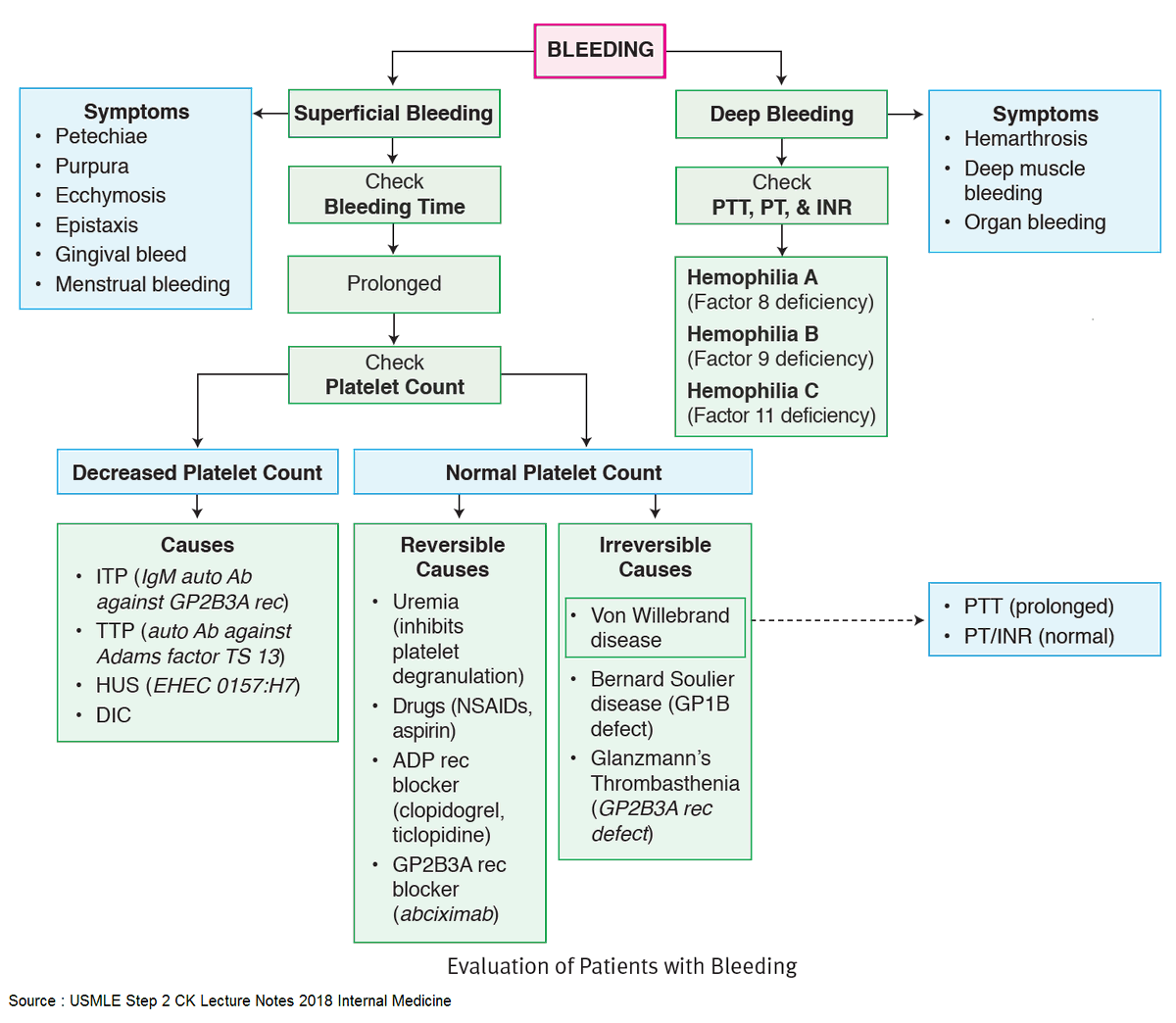 💠 Evaluation of Patients with Spontaneous Bleeding  #medtwitter #meded #foamed #hematology