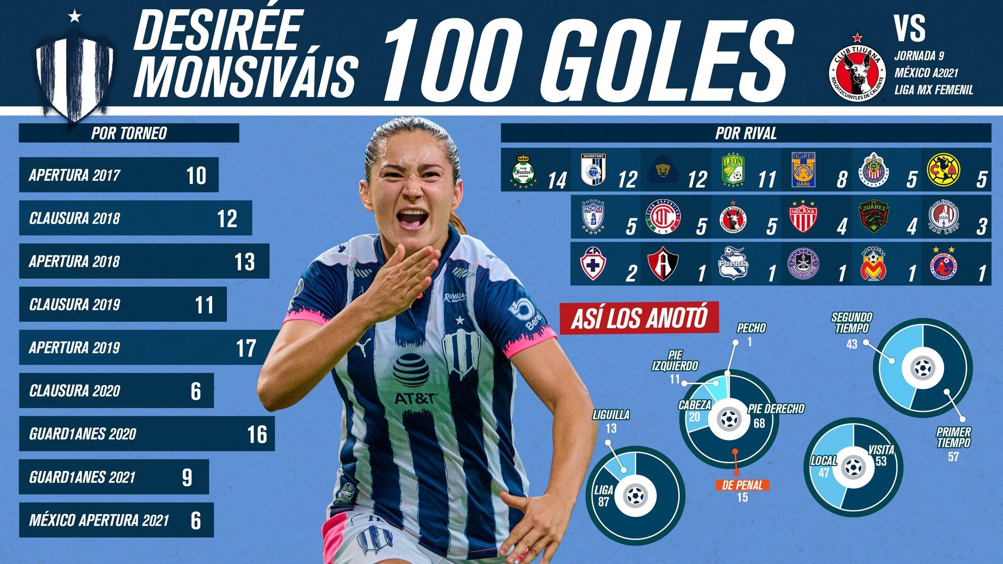 Los 100 goles de Desirée Monsiváis con Rayadas