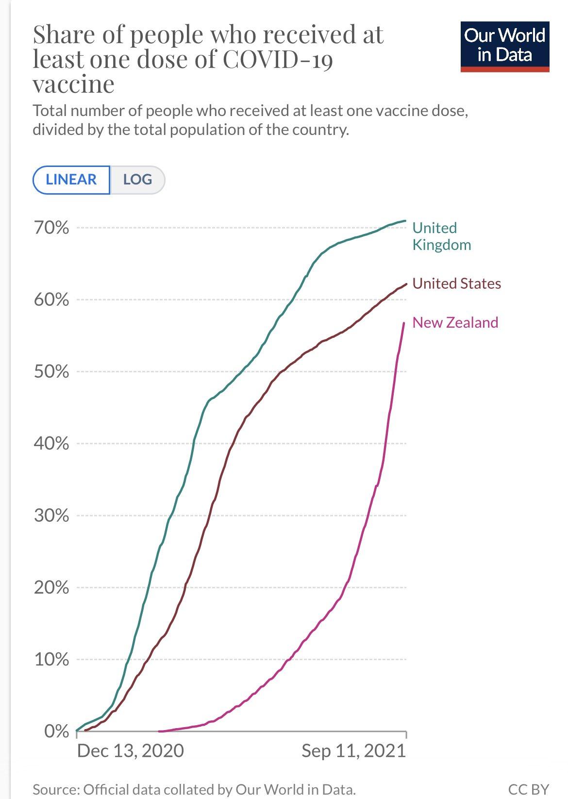 NZ/UK/US 1st dose vax