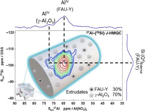🆕 Atomic-Insight into #Zeolite #Catalyst Forming—an Advanced #NMR Study ➡️https://t.co/60FDEjdXdu  @Reseau_Carnot @Carnot_ESP  @CNRS @CNRS_Normandie @normandieuniv @ensicaen @INC_CNRS