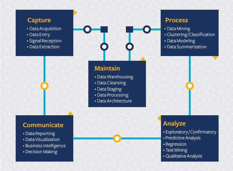 Infographic: The 5 Key Aspects of Data Science and What They Entail.  #programming #database #Data #DataScientists #Analytics #BigData #Rstats #AI #Reactjs #Python #DataScience #Tech #IIoT #ML #NLP #javascript #TensorFlow #Coding #Serverless #100DaysOfCode #Dataviz