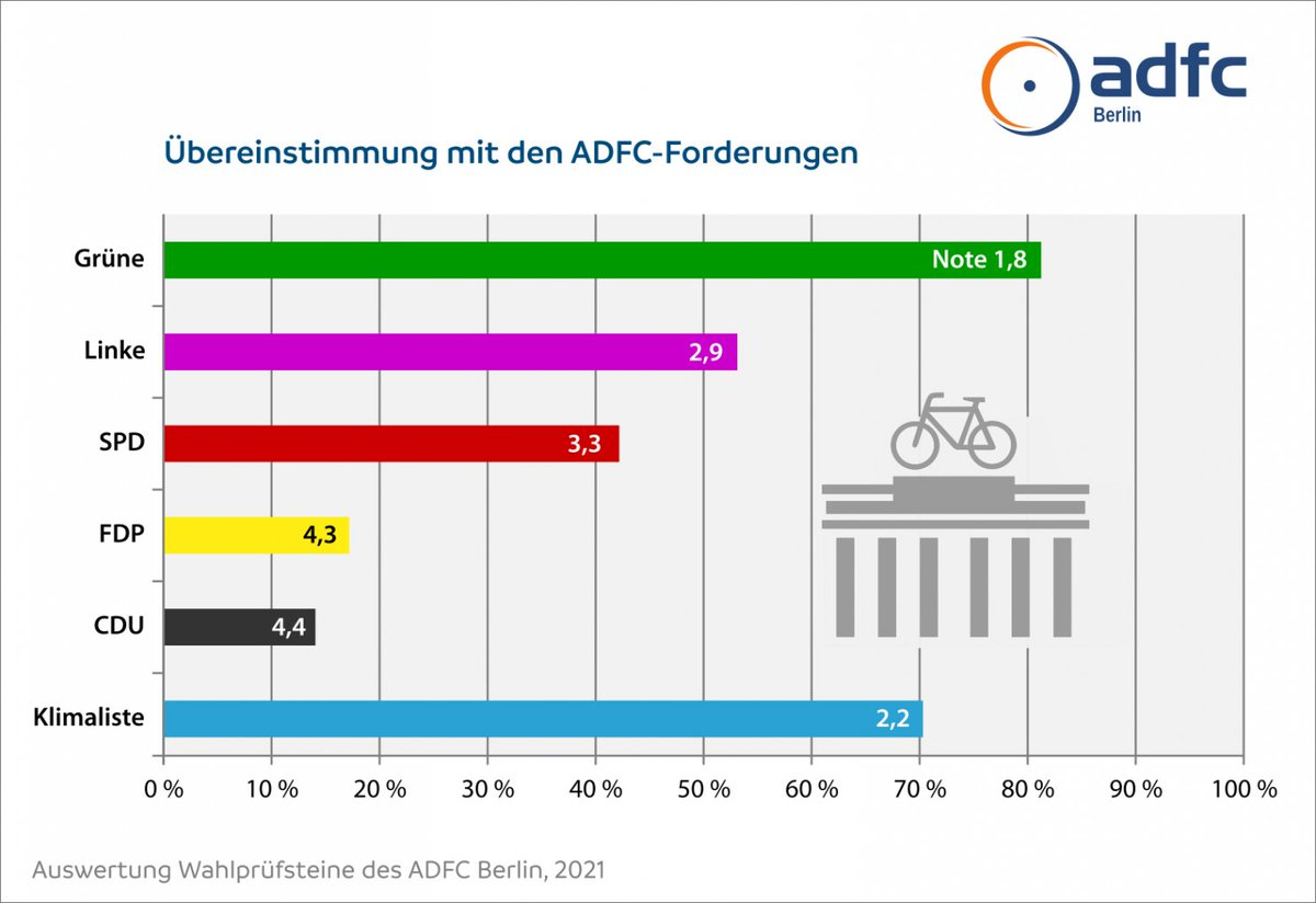 Die #Verkehrswende ist ein notwendiger Teil des Klimaschutzes und kann die Lebensqualität in unseren Städten verbessern. (Siehe Paris!) So bewertet der @ADFC_Berlin die Parteien vor der Wahl zum Berliner Abgeordnetenhaus: radzeit.de/fahrradwahljah…