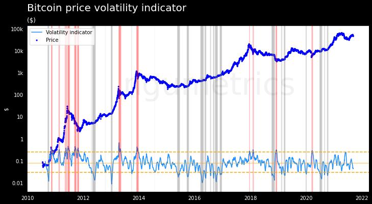 bitcoin grafico prezzo canada)