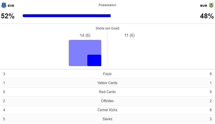ไฮไลท์ดูบอลรวยxพรีเมียร์ลีก เอฟเวอร์ตัน 3-1 เบิร์นลีย์