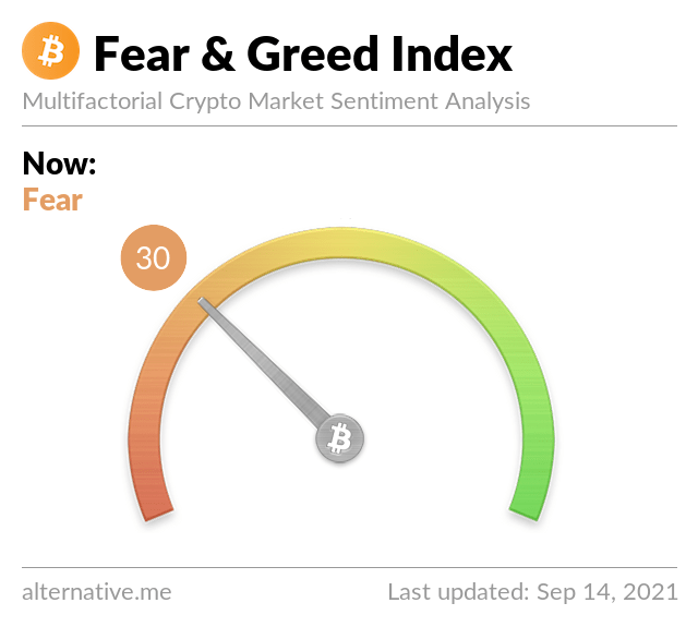 Bitcoin fear and greed: l'indice torna a 74 - The Cryptonomist