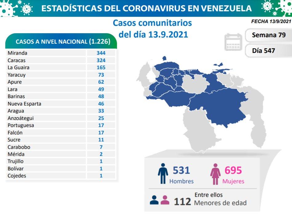 Covid-19 en Venezuela: Sin casos positivos en Monagas este lunes 13 de septiembre de 2021