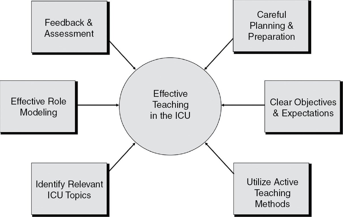 🚨#medtwitter #MedEd Giving a talk on 'Creating an effective learning environment- Role of the fellow as a teacher'. Pearls of wisdom❓ Key points❓ @EmmGeezee @MegriMohammed @AvrahamCooperMD @sargsyanz @ogi_gajic @Diana_Kelm @ChrisCarrollMD @NidaQadirMD @AneesaDas @gbosslet