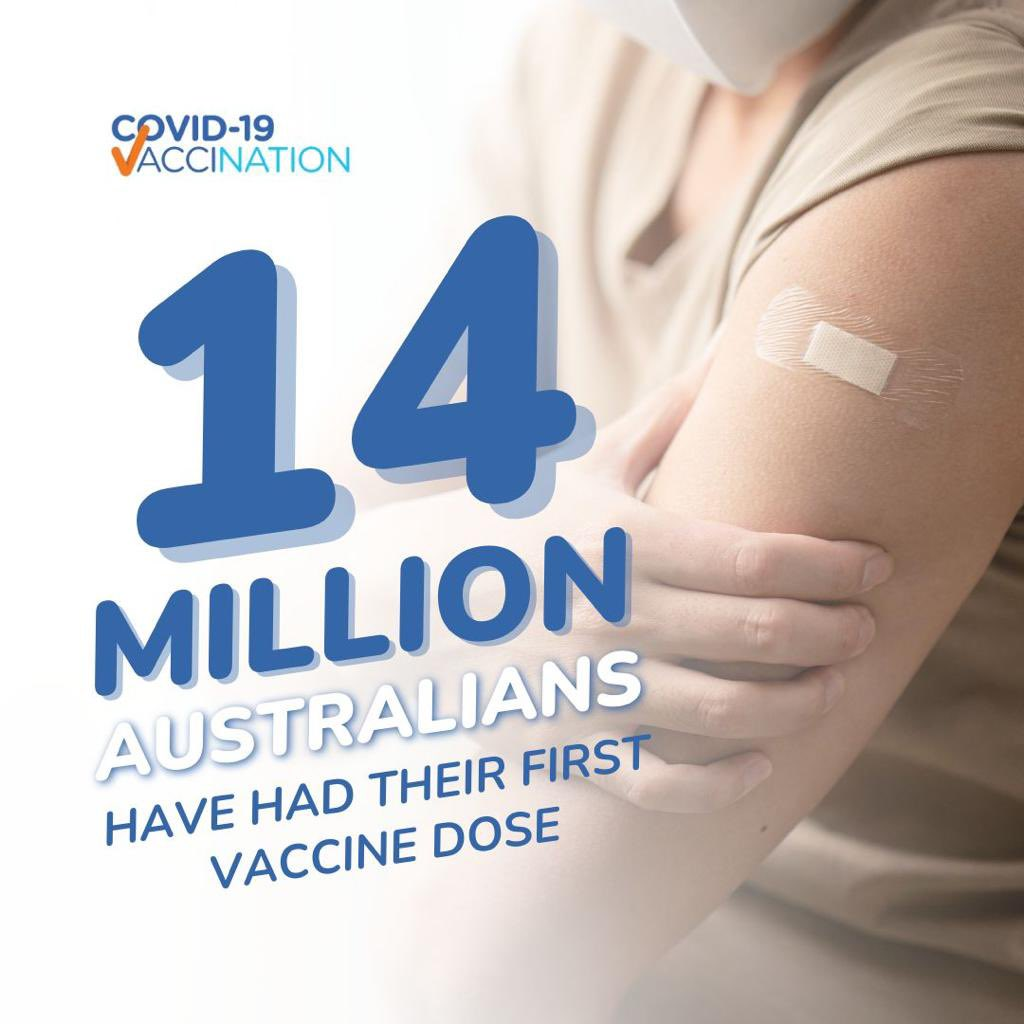 14 million Australians have now had their first COVID jab, that's over 68% of those aged over 16, and nearly 9 million are fully vaccinated. Let's keep getting this done and hit the National Plan targets so we can safely reopen and get back to doing the things we love to do.