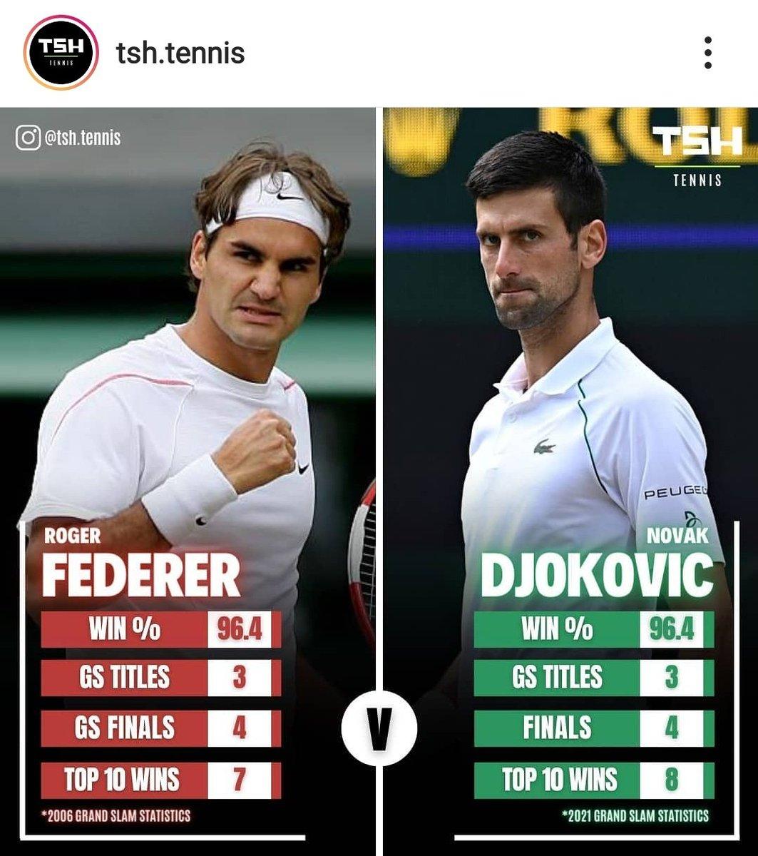Federer 2006 ve Djokovic 2021 sezon karşılaştırması: