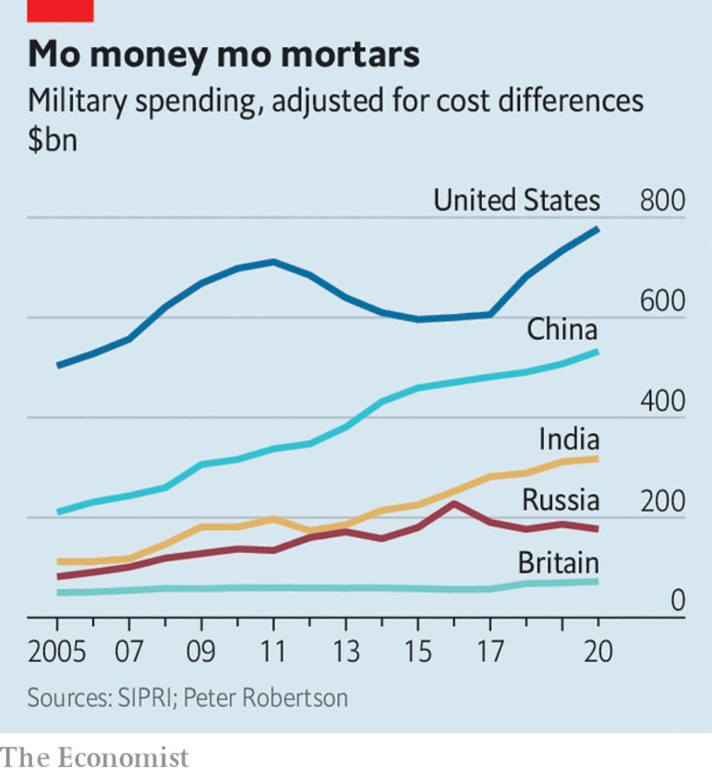 График оборонных расходов по версии `Экономиста`, который пытается подсчитывать не только официально декларируемые военные бюджеты.
