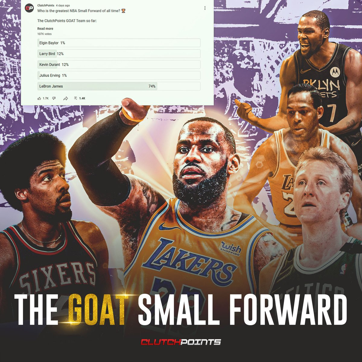 74% of the 107,000 fans who voted in our YouTube Community poll picked LeBron James as the greatest small forward of all time 👑  The ClutchPoints GOAT team so far: Michael Jordan, LeBron James, Tim Duncan, Kareem Abdul-Jabbar  The final poll is ACTIVE 🔥: bit.ly/ClutchYouTubeF…