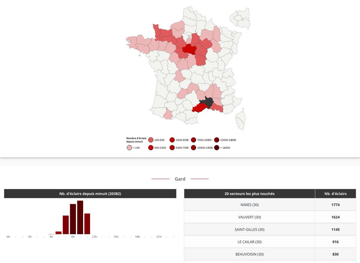 La barre des 20 000 #éclairs passée ce matin pour le #Gard, avec plus de 1700 pour la commune de #Nîmes. Stats complètes sur notre page ->