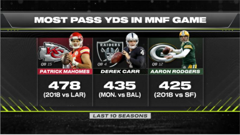Derek Carr threw for 435 yards on Monday, the second-most on Monday Night Football over the past 10 seasons (Patrick Mahomes - 478 vs Rams in 2018). It was Carr's seventh career 400-yd game, tying Daryle Lamonica for the most such games in Raiders history.