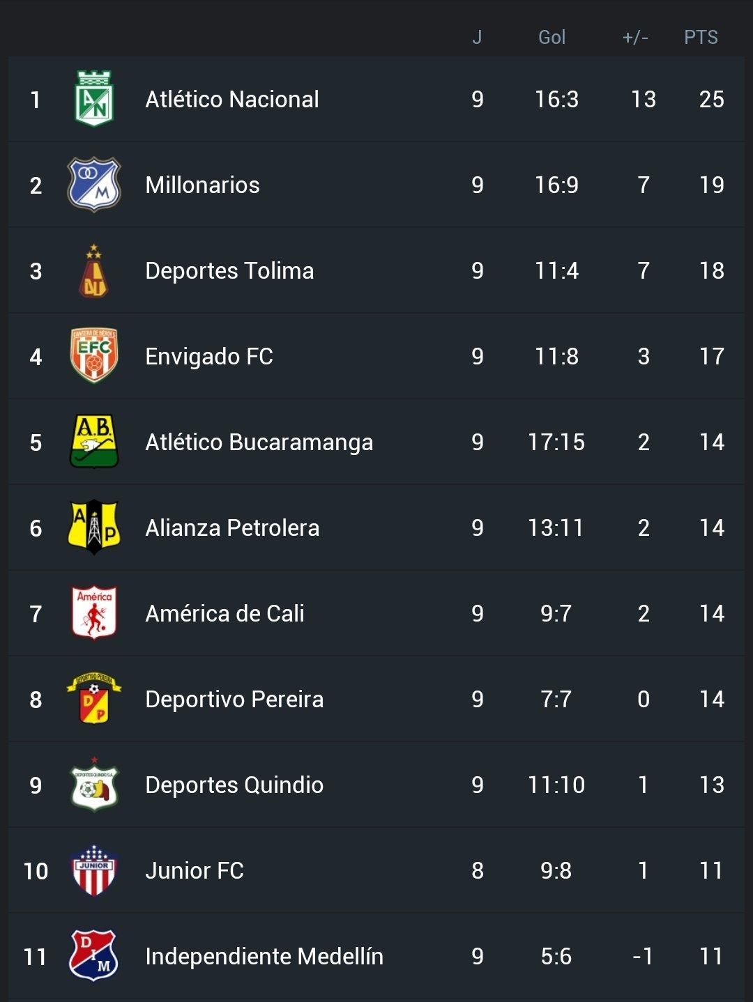 Así se movió la tabla de posiciones tras la fecha nueve de la Liga BetPlay