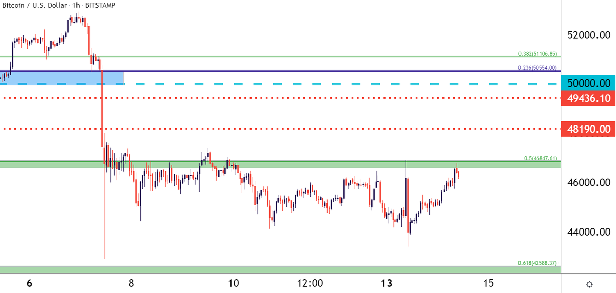 tradingview ondulazione btc