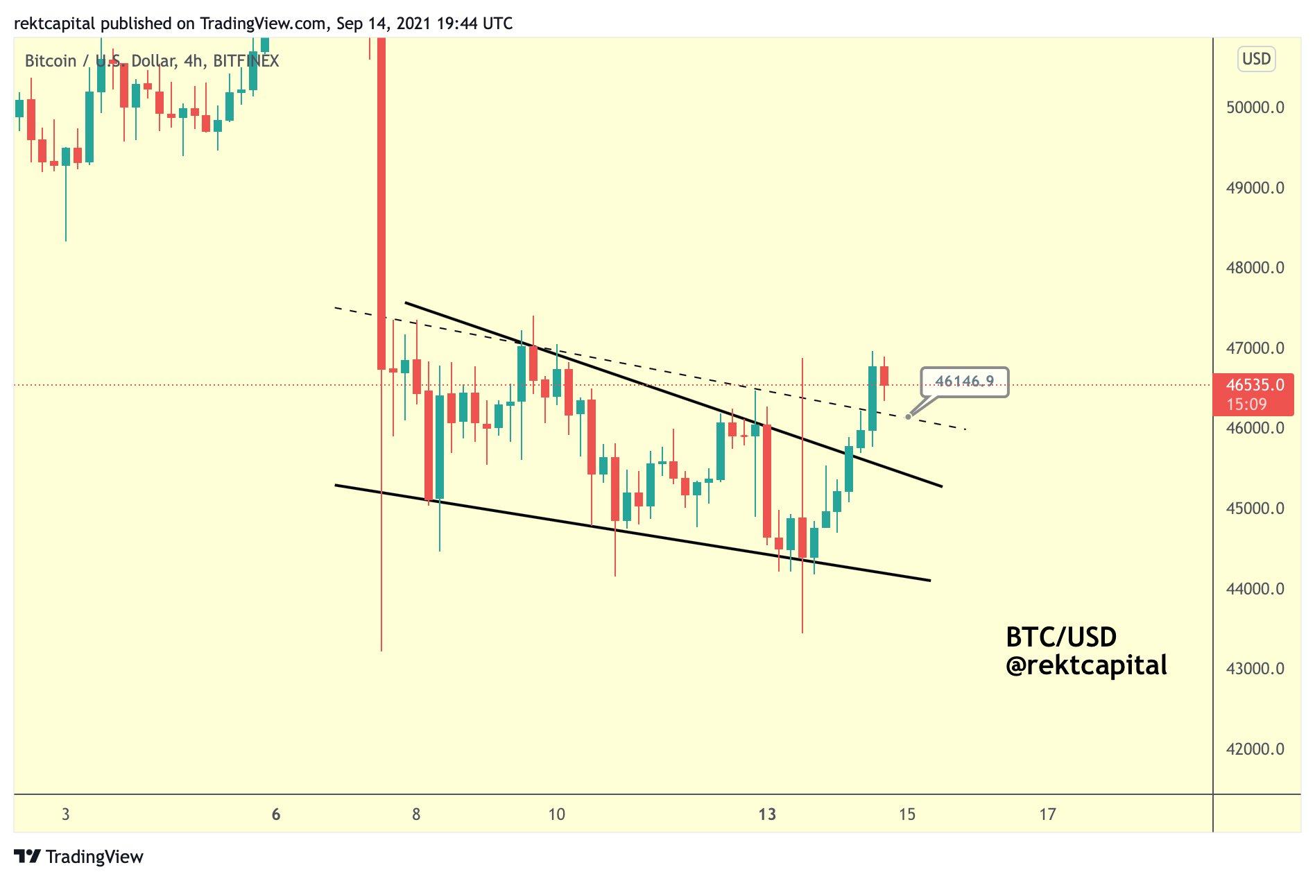 Bitcoin con expectante recuperación