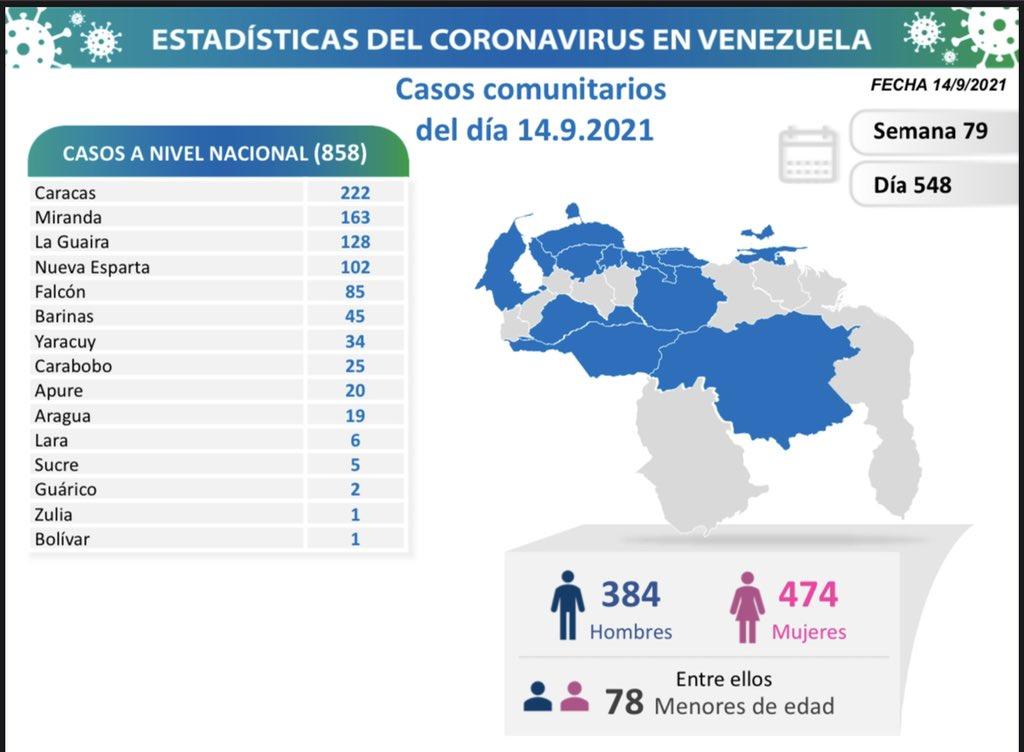 Covid-19 en Venezuela: Monagas no reporta casos este 14 de septiembre de 2021