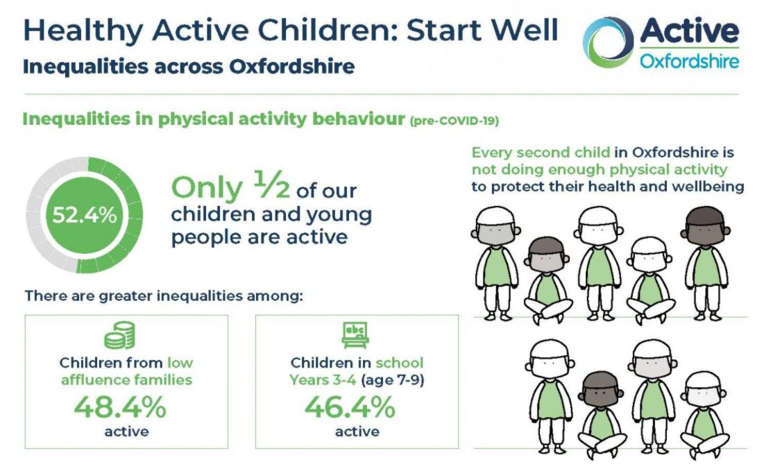 Every child deserves an active start in life: 48% of children in #Oxfordshire are not doing enough physical activity to protect their health & well-being. Read more details here 👇 https://t.co/HJvZHFAHsS #Active60