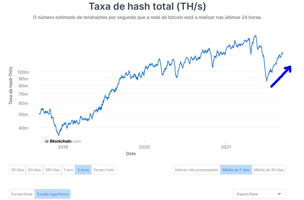 Taxa de Hashrate do Bitcoin - Fonte Blokchain.com
