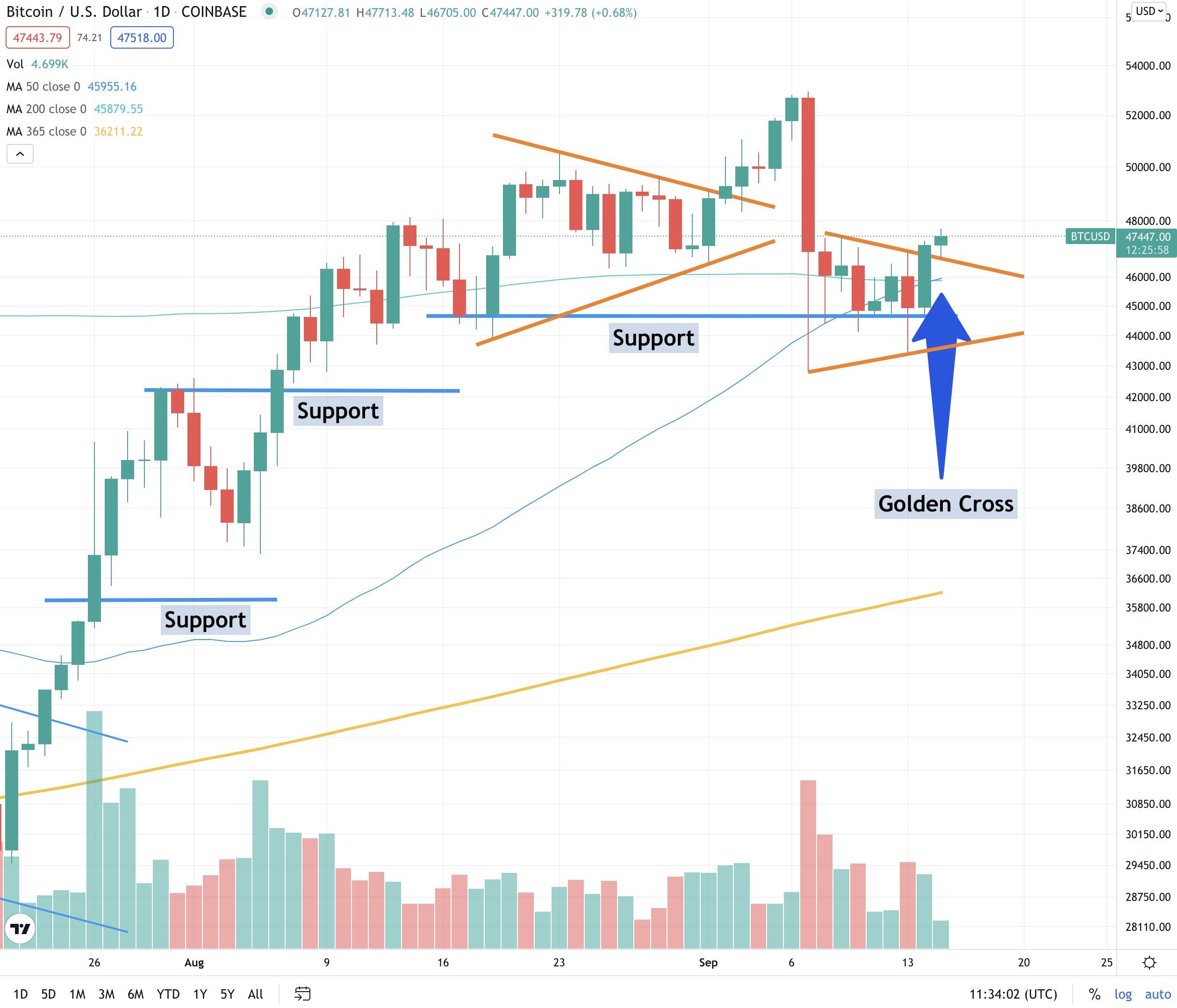 Bitcoin Golden Crossover