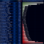 $SPY Today (8:32 CST), the  best performer in the $DJIA is Microsoft Corporation. $MSFT @CQGInc @CQGThom
