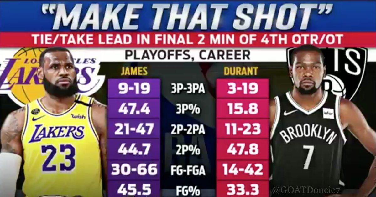 RT @GOATDoncic7: LeBron James and Kevin Durant Clutch Playoff Stats https://t.co/r5p7kkOS3f