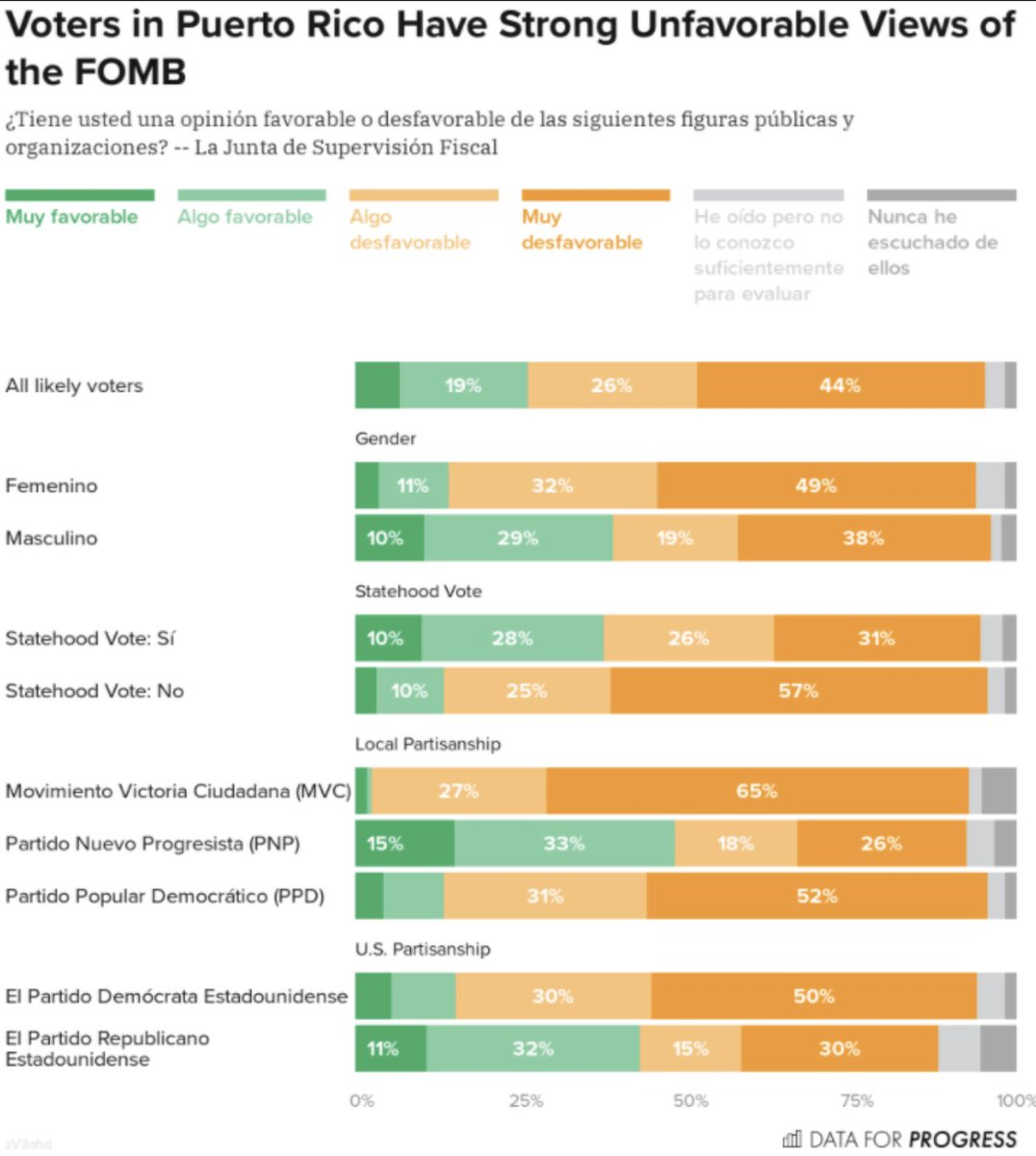 Abolish la Junta? New @dataforprogress poll shows that the @FOMBPR is not favored by the majority of those surveyed. The people of Puerto Rico need power to make decisions on their future. Not Wall Street. #abolishLaJunta