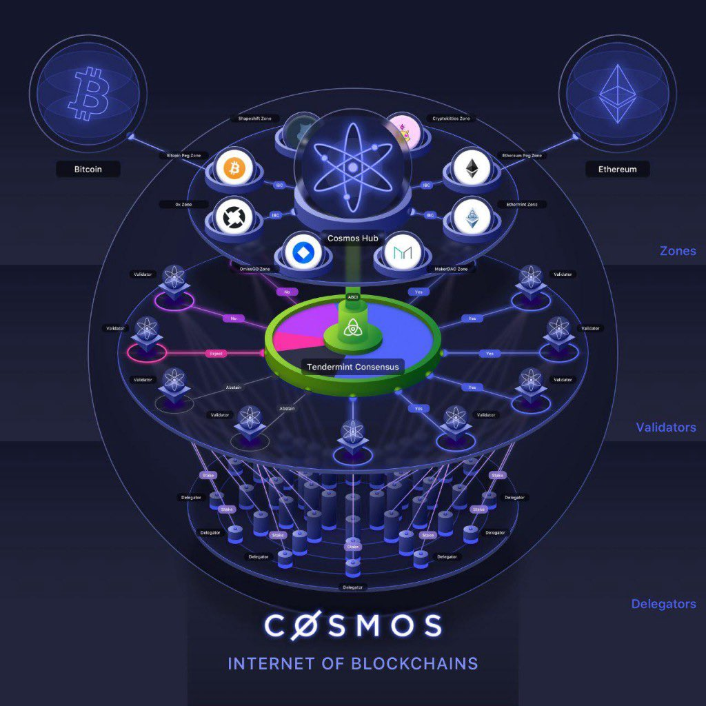Scalability issues are not fixed by working harder. They are fixed by working smarter, with inclusion and collaboration. Blockchain's scalability problem is fixed by #COSMOS with interoperability at its core and $ATOM as its fuel
