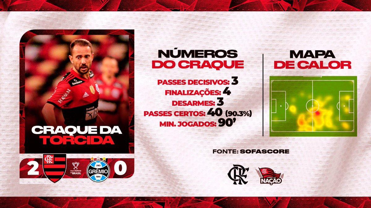 RT @Flamengo: Jogou demais, Miteiro! O nosso #CraqueDaTorcida da noite é o @evertonri! 👏❤️🖤  #VamosFlamengo https://t.co/YidvgUldCx