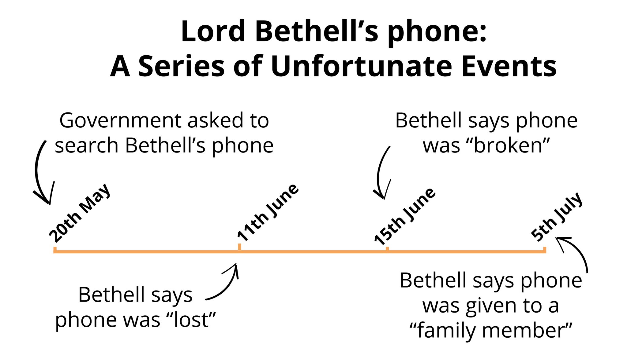 Lord Bethell Twitter