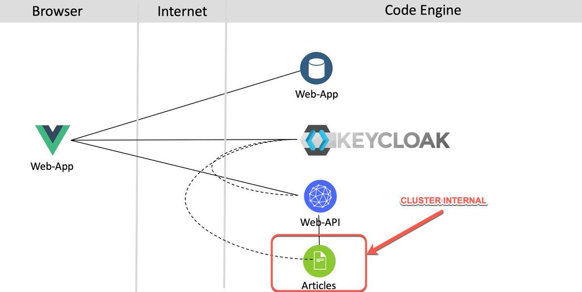 IBM Cloud Code Engineに関する記事をQiitaで公開しました。KubernetesやKnativeの知識がなくてもアプリのコンテナ実行を実現してくれるサービスです📝JavaマイクロサービスアプリケーションをIBMのサーバーレスにデプロイする#IBMCloud #サーバレス #Kubernetes #Quarkus
