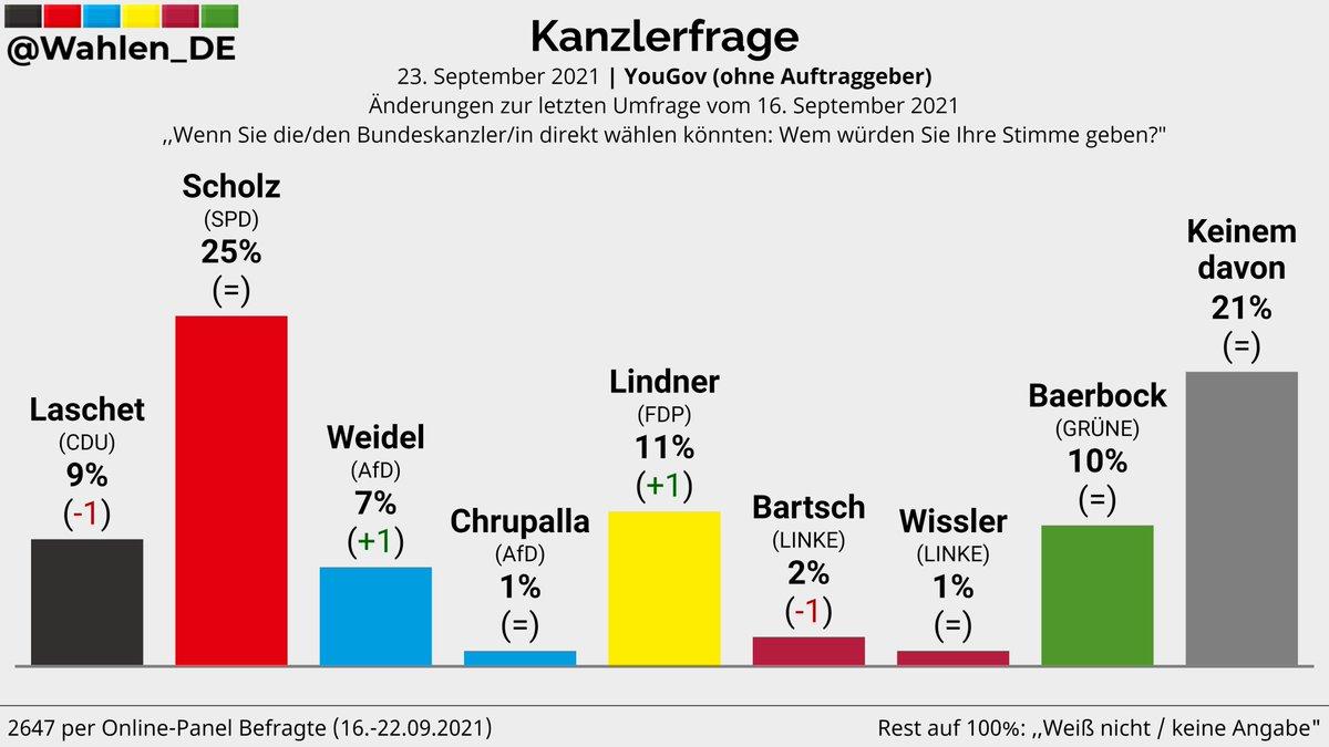 KANZLERFRAGE | Umfrage zur Kanzlerpräferenz, YouGov  Scholz: 25% Lindner: 11% (+1) Baerbock: 10% Laschet: 9% (-1) Weidel: 7% (+1) Bartsch: 2% (-1) Chrupalla: 1% Wissler: 1% Keinem davon: 21%  Änderungen zum 16. September 2021  Verlauf: http://bit.ly/KanzlerfrageDeutschland #btw #btw21