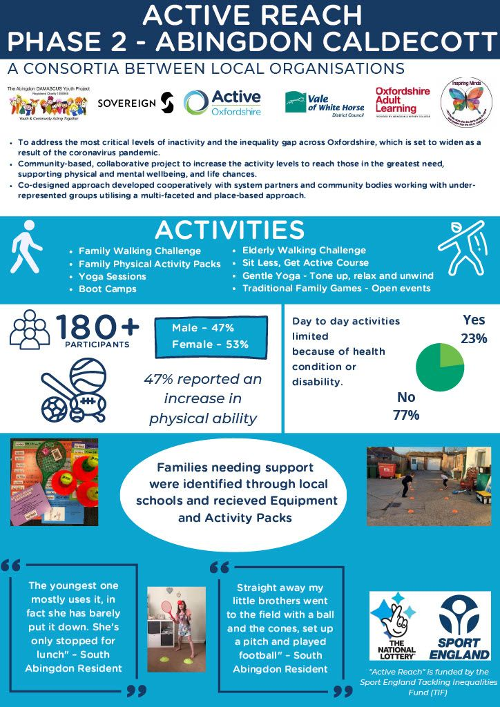 The second phase of #ActiveReach was focused on parts of #Banbury & #Abingdon to help people in greatest need get active & improve their health, wellbeing & life chances. Find out more about the activities & learnings here 👇 https://t.co/LrlI6N6KEs @ActivePartners_ @WhiteHorseDC