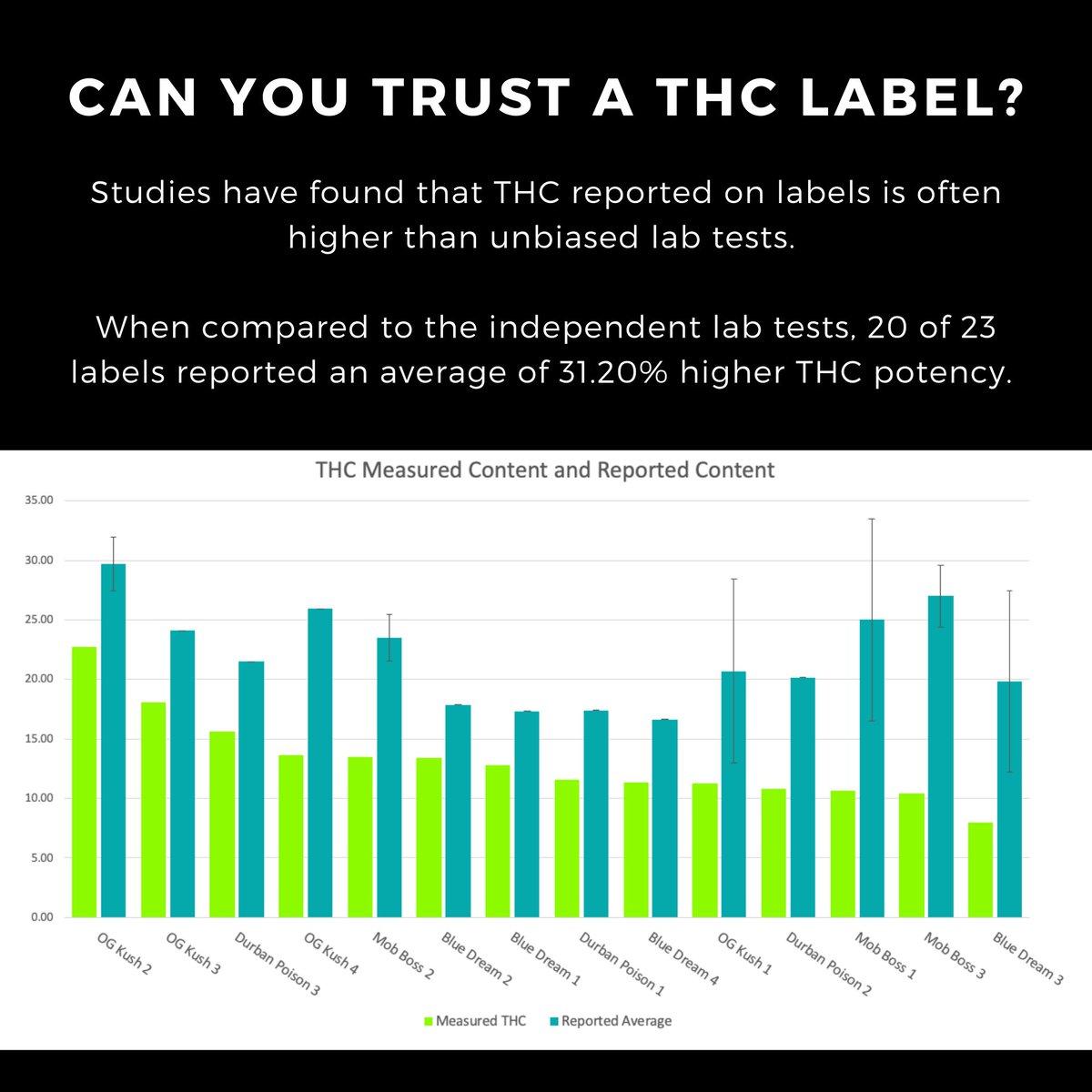 AboutCannabis: Can you trust a potency label? Eh...  - Dr. Anna Schwabe, PhD  #curiousaboutcannabis #cannabiseducation #cannabisscience #cannabistesting #cannabisindustry #cannabiscommunity #cannabis