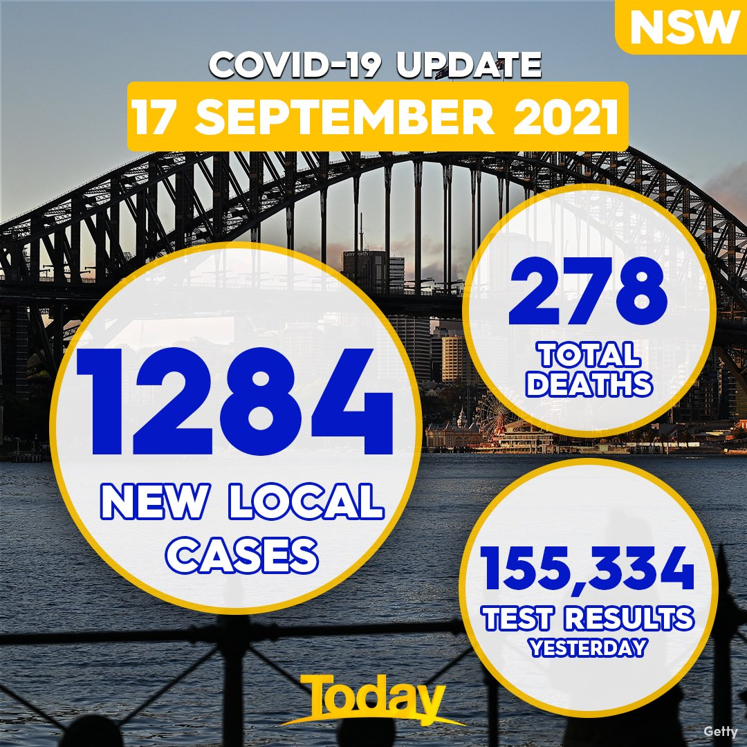 12 more people, including two women in their 20s, have sadly died from #COVID19 in NSW as the state recorded 1,284 new local cases overnight. Positively, the Premier says the state is on track to hit its 50% fully vaccinated milestone today. DETAILS: 9Soci.al/WZim30rUdeM