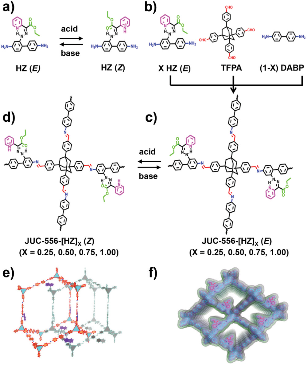 🆕3D #Hydrazone-Functionalized Covalent Organic #Frameworks as pH-Triggered Rotary Switches  ➡️https://t.co/6lkIA0POq9 @Reseau_Carnot @Carnot_ESP  @CNRS @CNRS_Normandie @normandieuniv @ensicaen @INC_CNRS