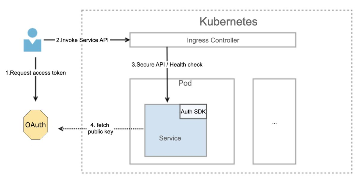 Authentication sidecar for microservices architecture  by Yongzhi Liu of @thoughtworks  Checkout how Authorino does it too developers.redhat.com/articles/2021/…