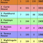Second week in and already 2nd on the leaderboard! Well done Curie, let's see if we can over @shs_parks :)