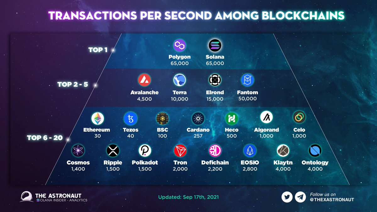 #Ontology ranked as one of the Highest Transaction Per Second (#TPS) #Blockchains!😎 $ONT $ONG