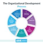 Image for the Tweet beginning: Organizational Development is a key