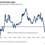 Image for the Tweet beginning: A secular bull market in
